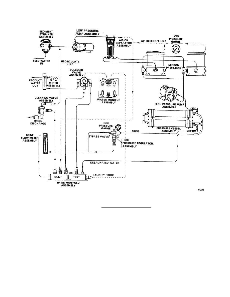 reverse osmosis hook up diagram  diagram  auto wiring diagram