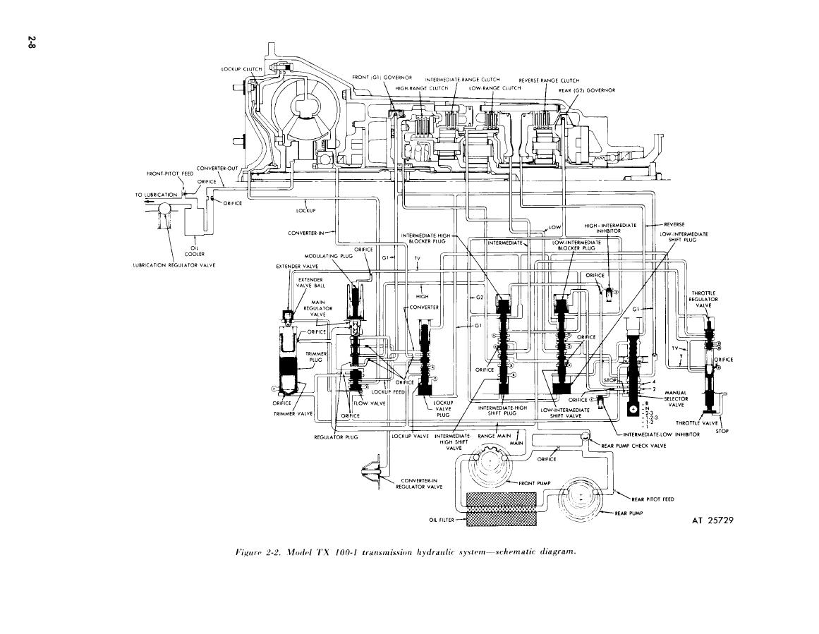Allison Md 3060 Wiring Diagram 2008 Chevy Truck Ing Wiring