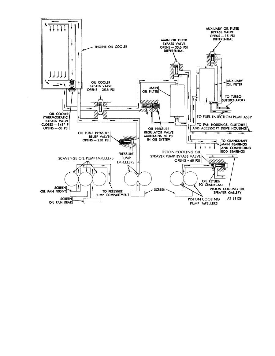 oil system flow diagram